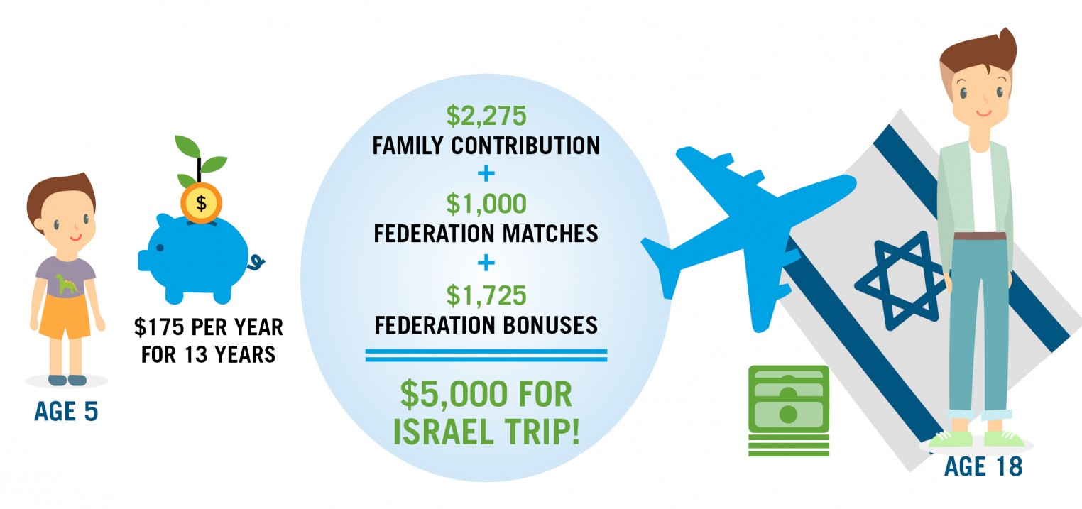 Graphic explaining how your contribution to an Israel Experience Savings account will grow