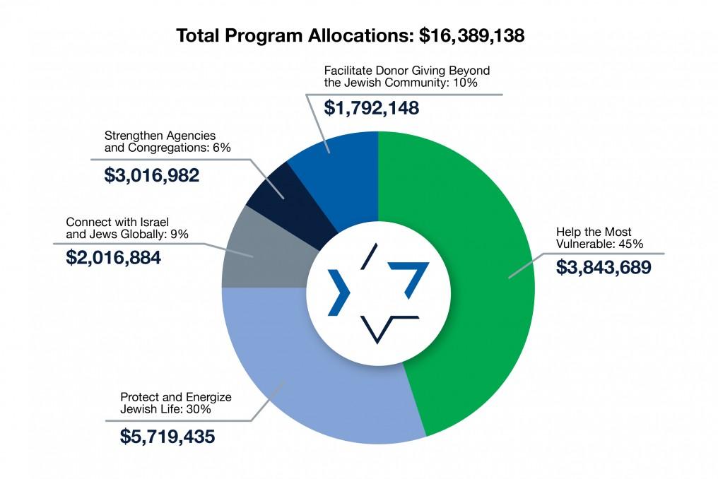 JFC Funding Sources Pie Chart 2020 v3-03.jpg