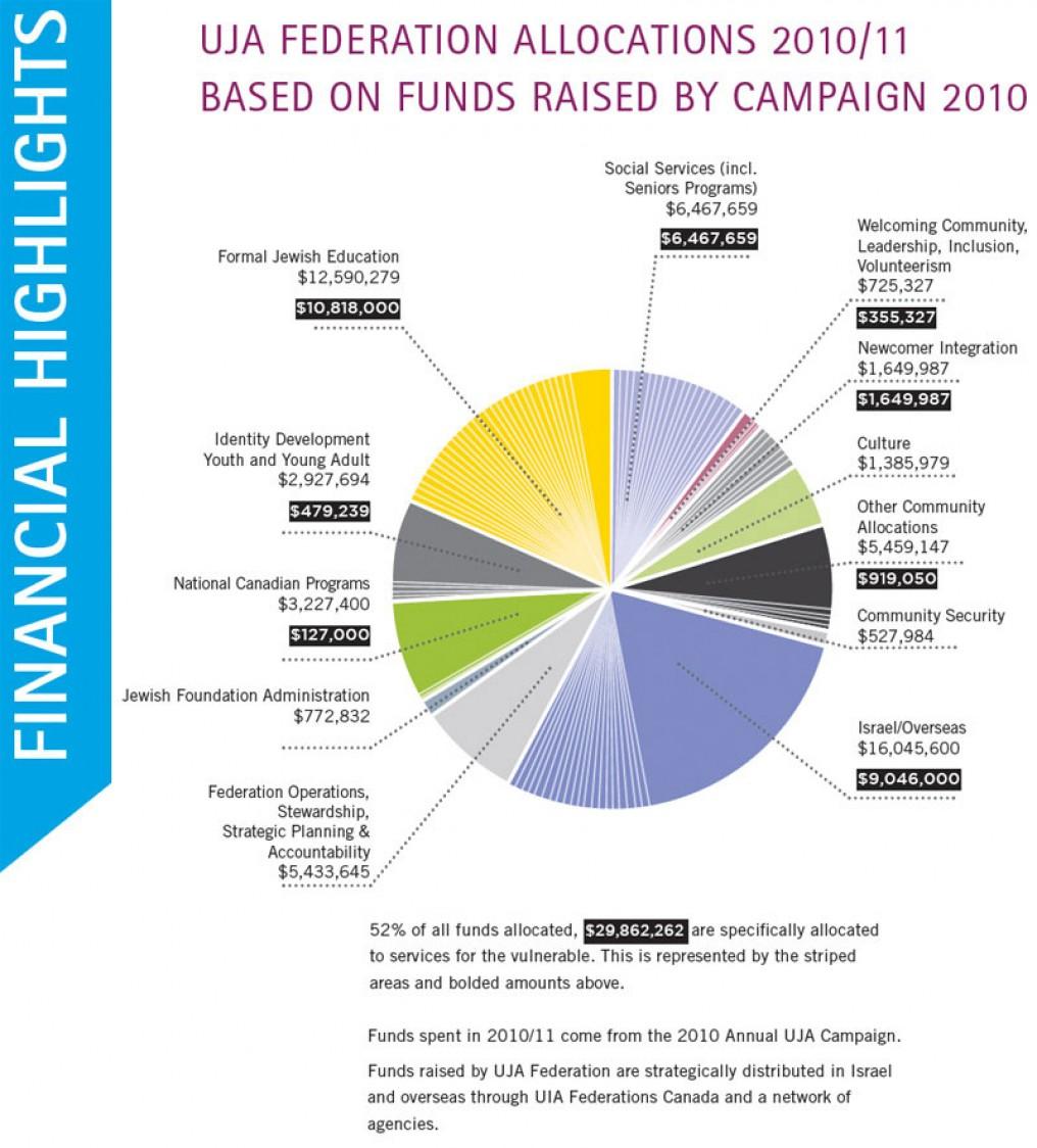 Financials | UJA Federation of Greater Toronto