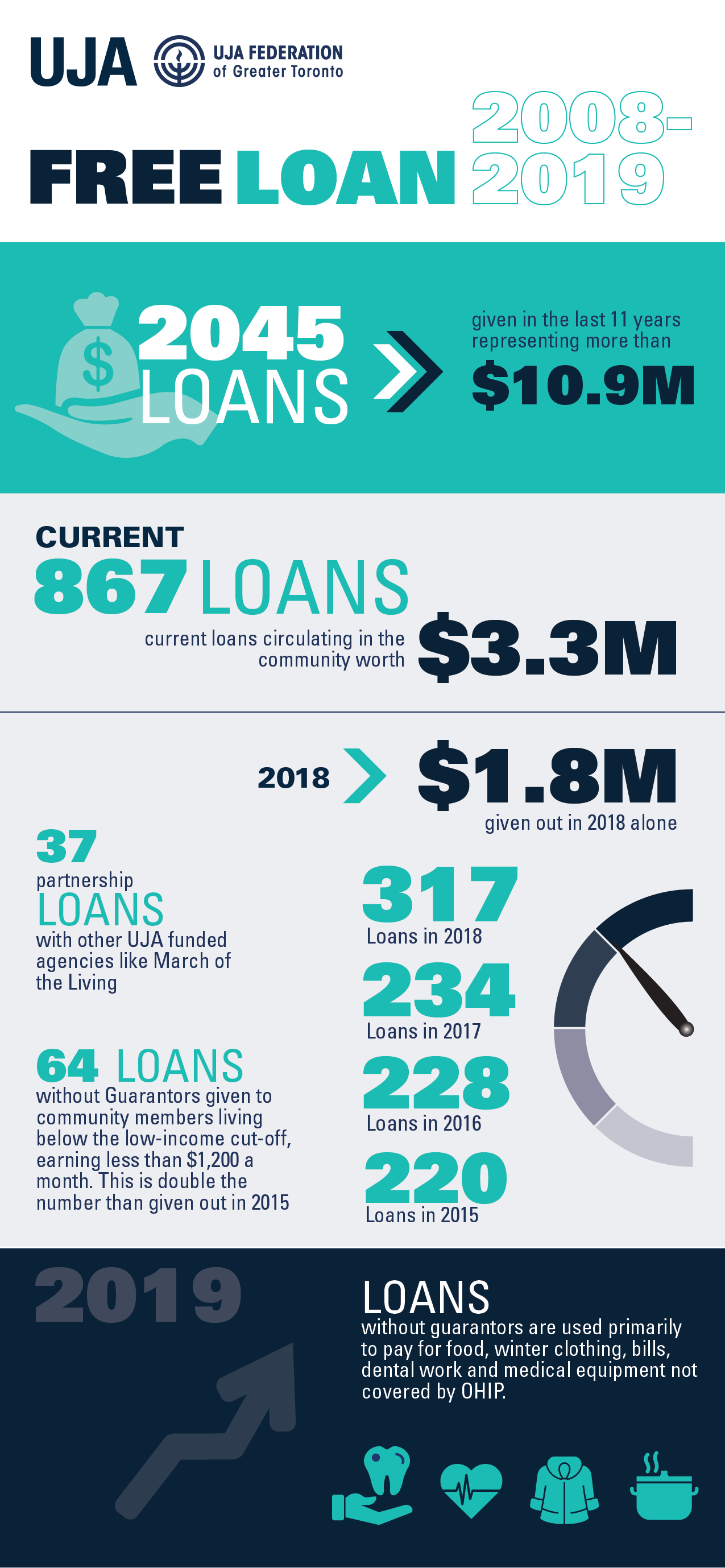 May25_2019_loans_infographic-01.png