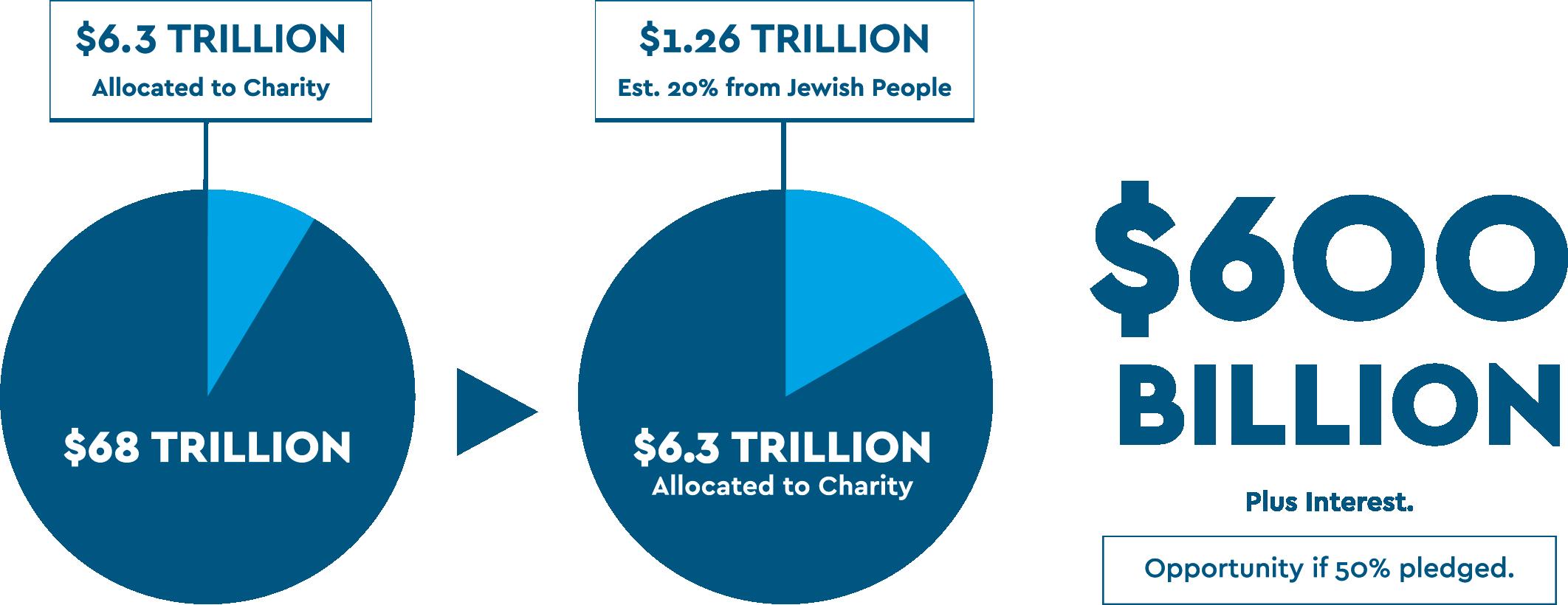 Jewish Future Pledge statistics