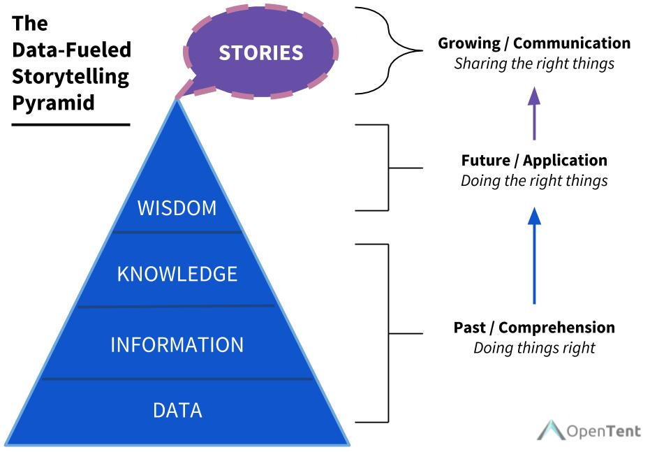 The Data-Fueled Storytelling Pyramid | The Jewish