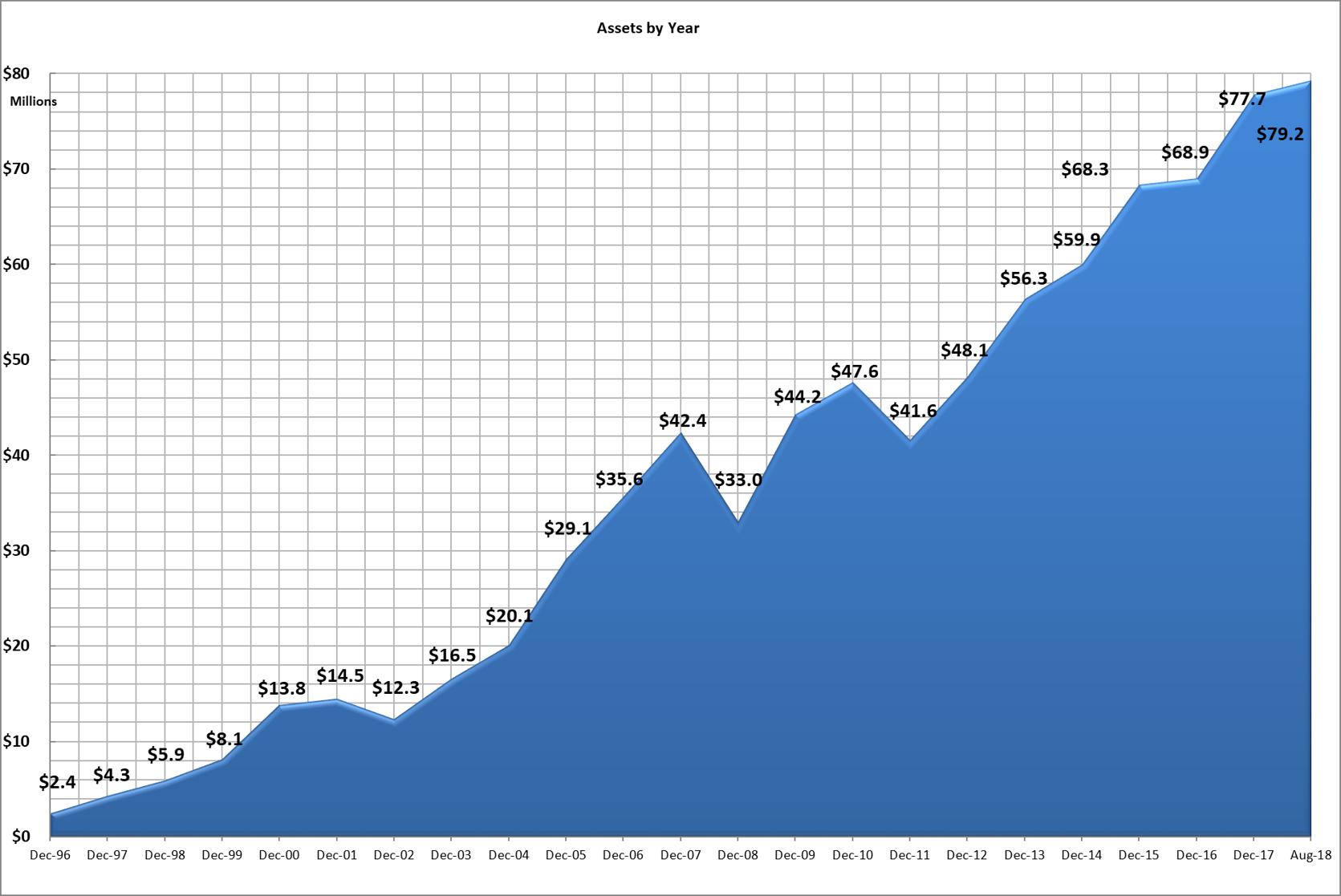 Assets Chart.png