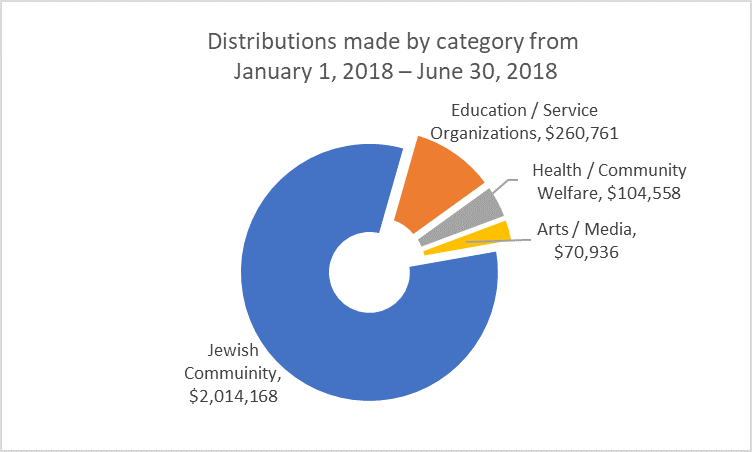 Distributions made by category from January 1,2018-June 30, 2018 Chart.png