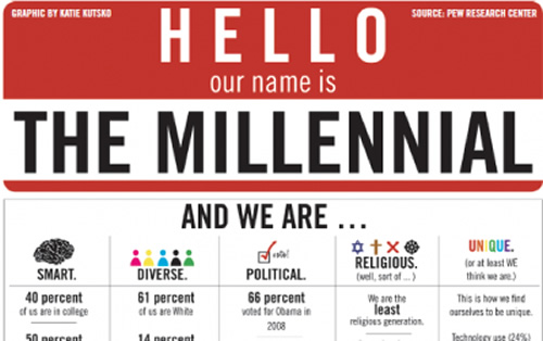 From Linda's Desk: The Millennial Factor